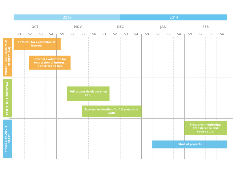 Project selection timeline
